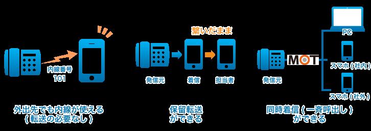 iPhone内線化