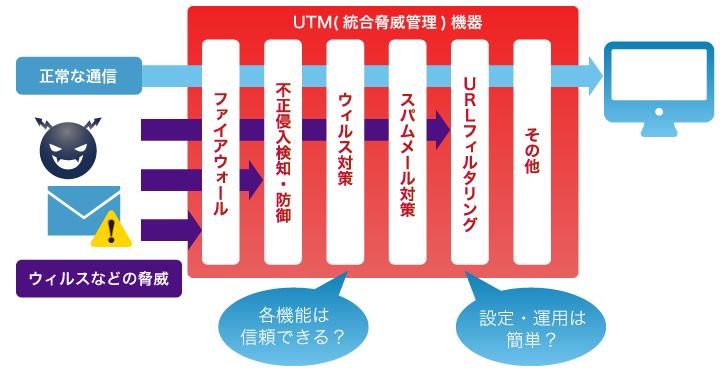UTM(統合脅威管理)機器