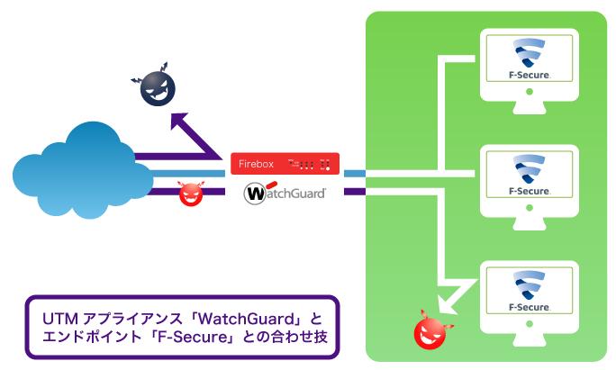 UTMアプライアンス「WatchGuard」とエンドポイント「F-Secure」との合わせ技