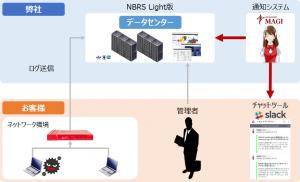 NBRS-SNSご利用イメージ(全体)