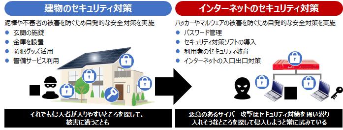 NBRS-insurance-安全対策を利用者自らが実施