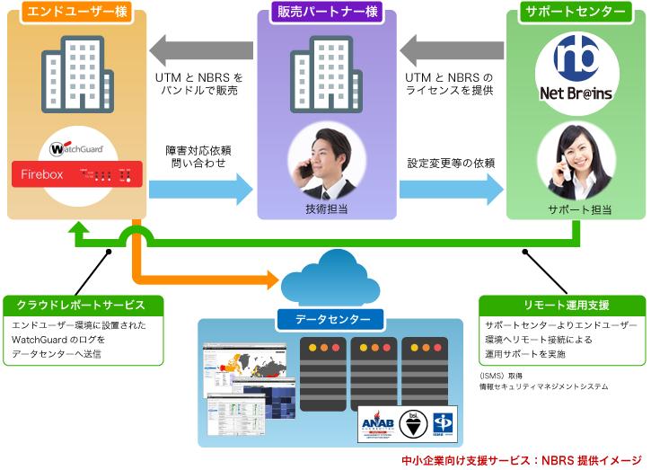中小企業向け支援サービス:NBRS提供イメージ