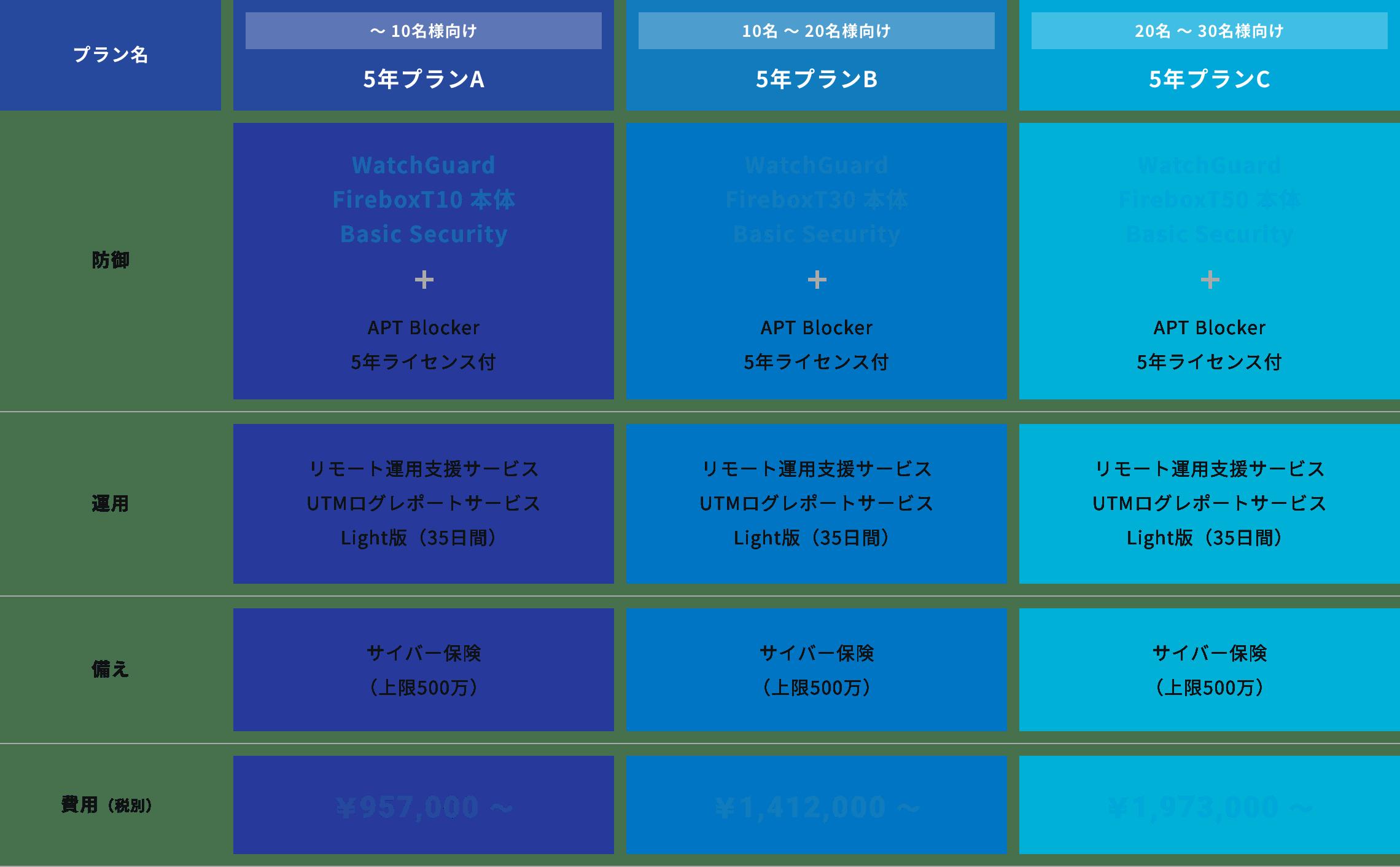 費用シミュレーションの表