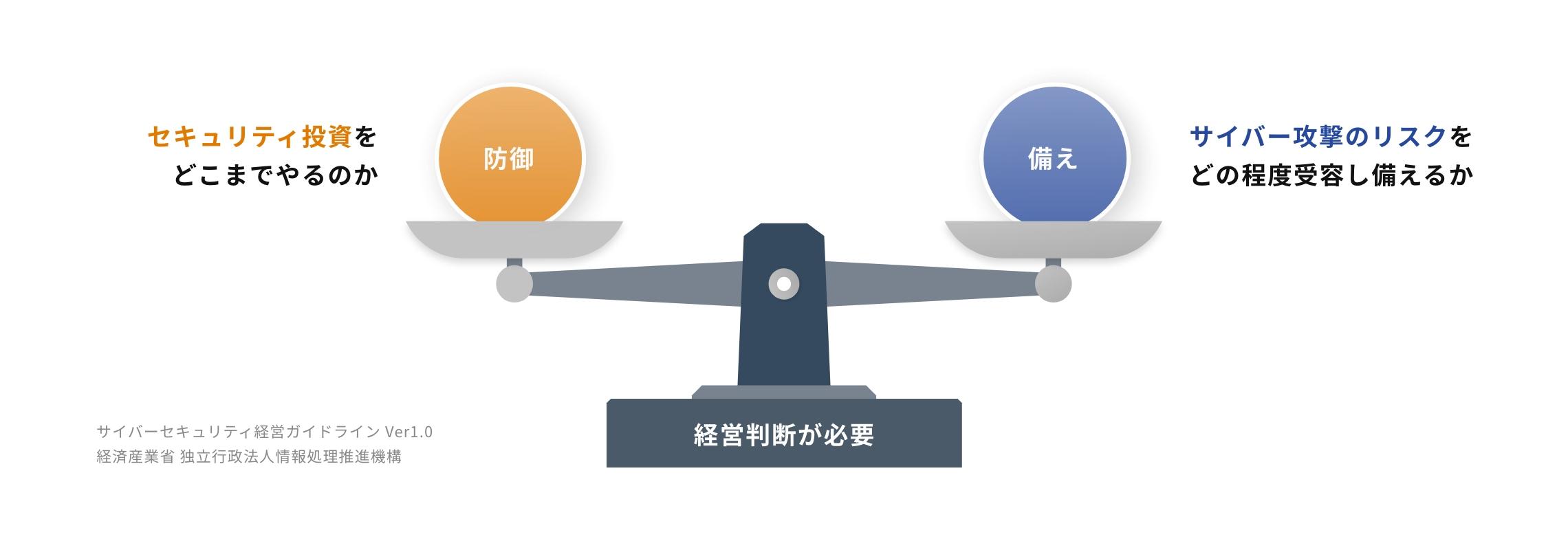 サイバーセキュリティ経営ガイドライン Ver1.0